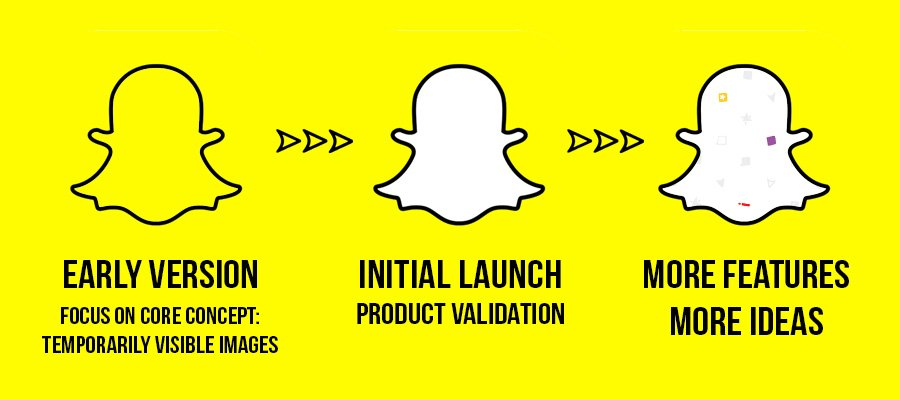 Snapchat: MVP and product validation