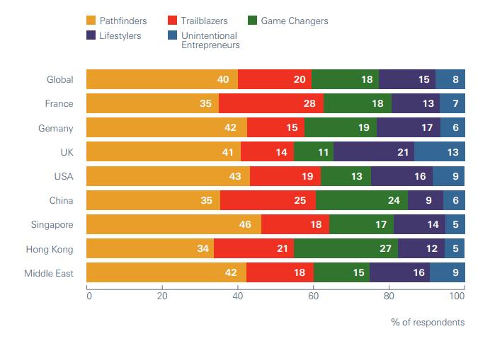 Source: HSBC, Essence of enterprise 2016 report