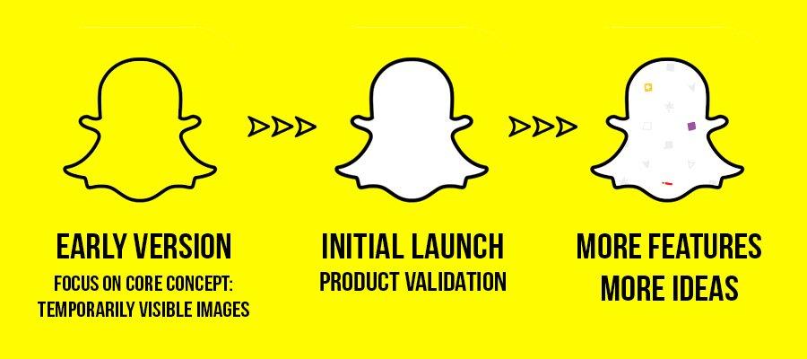Snapchat: MVP and product validation