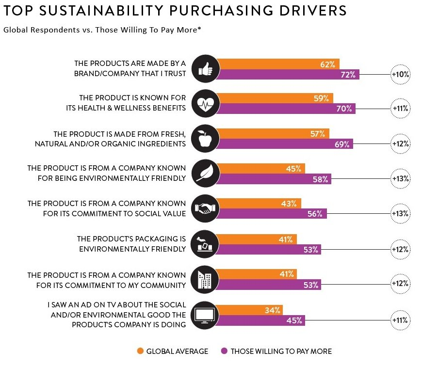alphagamma top sustainability purchasing drivers entrepreneurship
